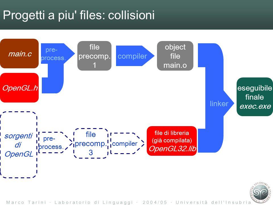 M a r c o T a r i n i ‧ L a b o r a t o r i o d i L i n g u a g g i ‧ 2 0 0 4 / 0 5 ‧ U n i v e r s i t à d e l l ' I n s u b r i a Progetti a piu files: collisioni eseguibile finale exec.exe linker main.c sorgenti di OpenGL OpenGL.h pre- process.