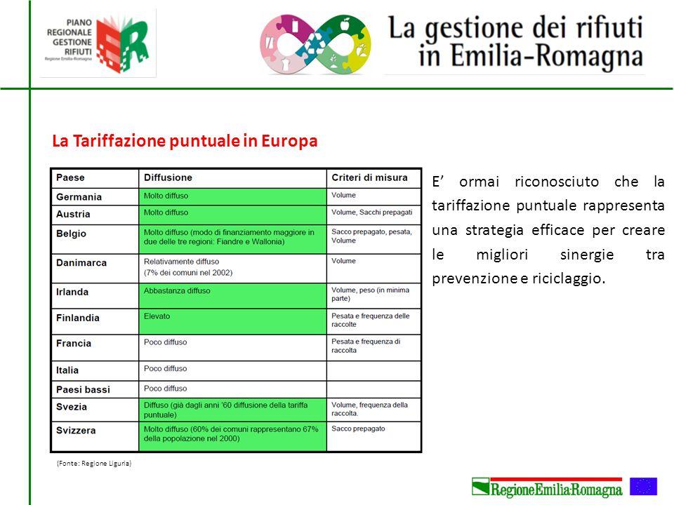 La Tariffazione puntuale in Europa E' ormai riconosciuto che la tariffazione puntuale rappresenta una strategia efficace per creare le migliori sinerg