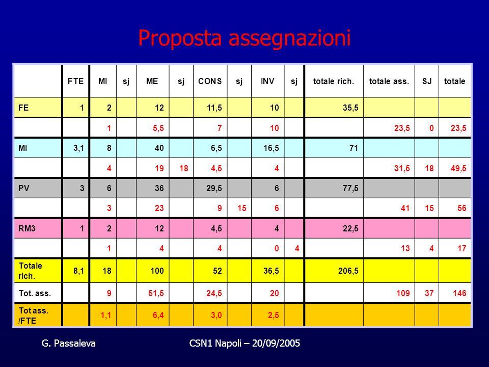 G. PassalevaCSN1 Napoli – 20/09/2005 Proposta assegnazioni FTEMIsjMEsjCONSsjINVsjtotale rich.totale ass.SJtotale FE12 12 11,5 10 35,5 1 5,5 7 10 23,50