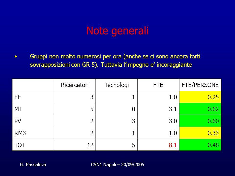 G. PassalevaCSN1 Napoli – 20/09/2005 Note generali Gruppi non molto numerosi per ora (anche se ci sono ancora forti sovrapposizioni con GR 5). Tuttavi