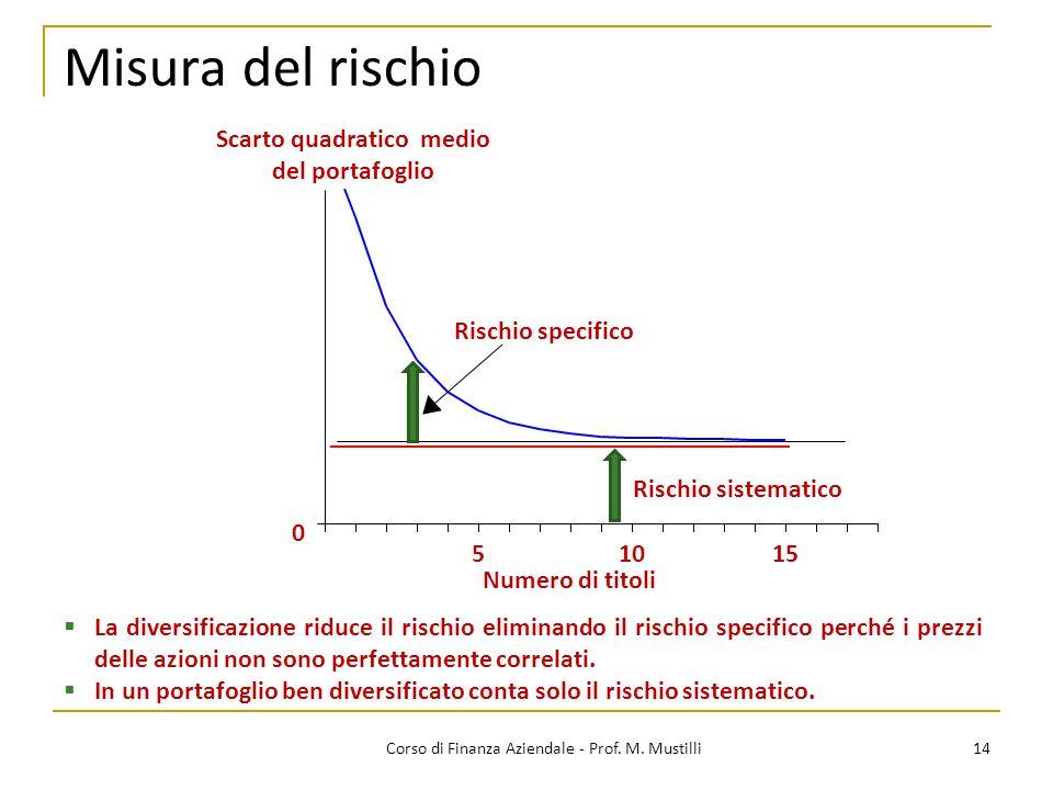 14Corso di Finanza Aziendale - Prof. M. Mustilli Misura del rischio 0 51015 Numero di titoli Rischio sistematico Rischio specifico Scarto quadratico m