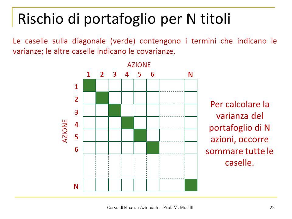 Rischio di portafoglio per N titoli 22Corso di Finanza Aziendale - Prof. M. Mustilli Le caselle sulla diagonale (verde) contengono i termini che indic