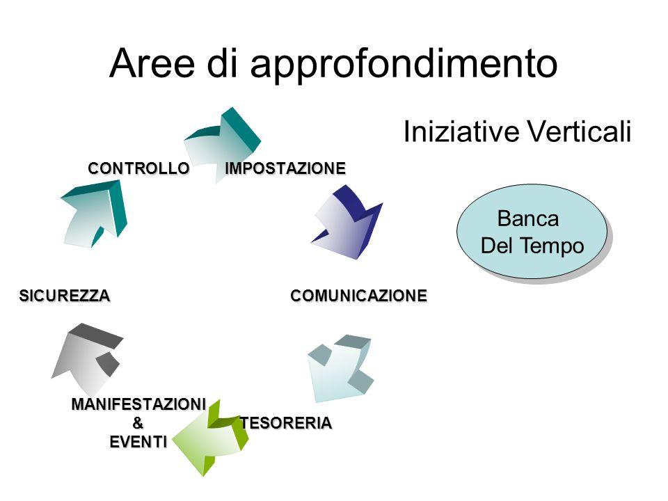 Impostazione Studia le regole di funzionamento del comitato e l'impostazione delle attività, curandone la fase di fattibilità di medio livello