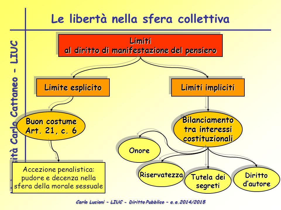 Carlo Lucioni – LIUC - Diritto Pubblico – a.a.2014/2015 Università Carlo Cattaneo - LIUC Limiti al diritto di manifestazione del pensiero Limiti Limite esplicito Limiti impliciti Buon costume Art.