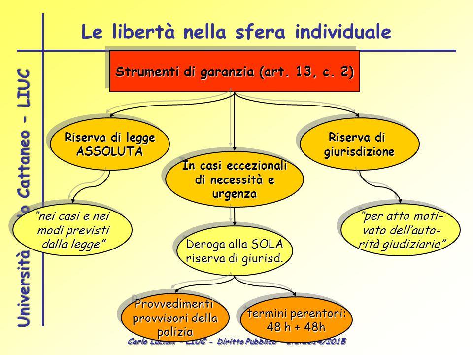 Carlo Lucioni – LIUC - Diritto Pubblico – a.a.2014/2015 Università Carlo Cattaneo - LIUC Strumenti di garanzia (art.