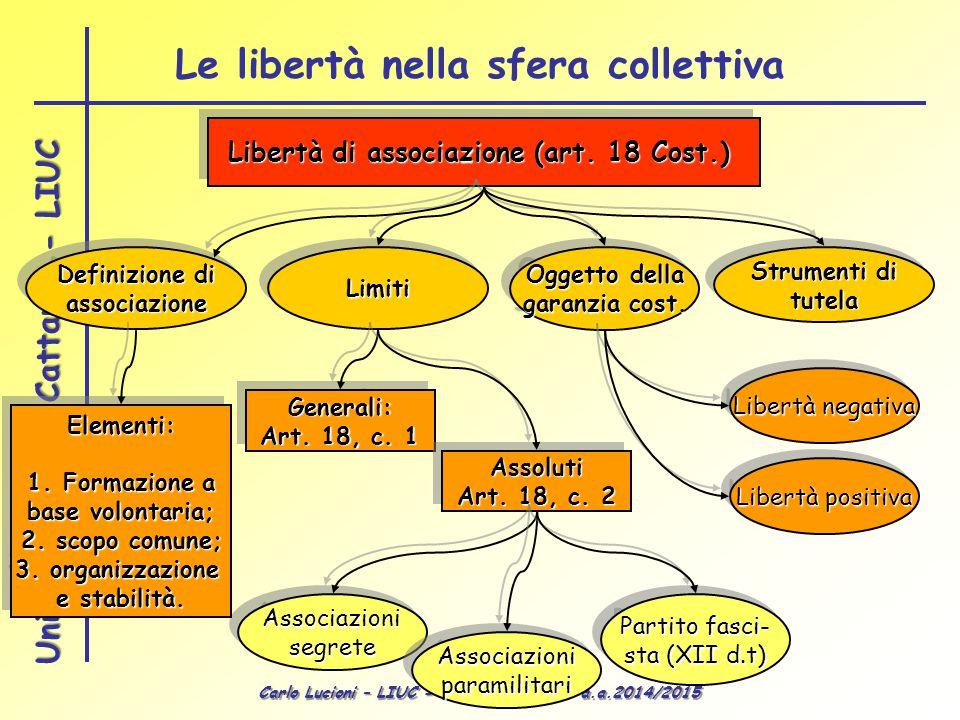 Carlo Lucioni – LIUC - Diritto Pubblico – a.a.2014/2015 Università Carlo Cattaneo - LIUC Libertà di associazione (art. 18 Cost.) LimitiLimiti Oggetto