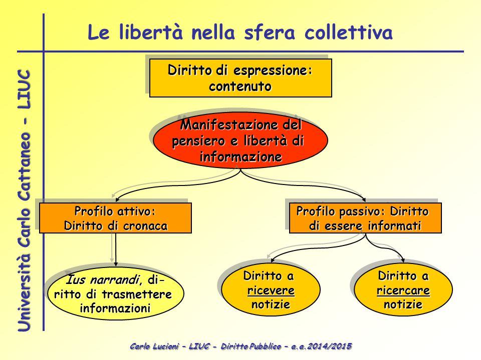 Carlo Lucioni – LIUC - Diritto Pubblico – a.a.2014/2015 Università Carlo Cattaneo - LIUC Diritto di espressione: contenuto contenuto Manifestazione de