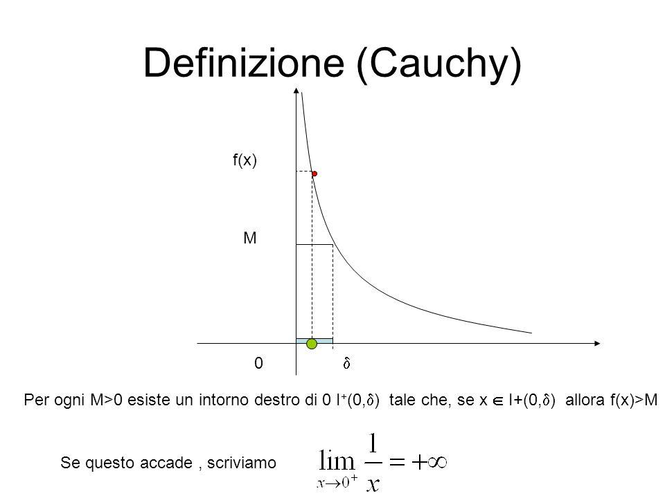 Definizione (Cauchy) M Per ogni M>0 esiste un intorno destro di 0 I + (0,  ) tale che, se x  I+(0,  ) allora f(x)>M f(x)  0 Se questo accade, scri