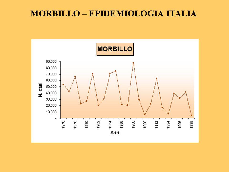 MORBILLO – EPIDEMIOLOGIA Distribuzione per età In assenza di vaccinazione, prevale tra 2 e 9 anni.