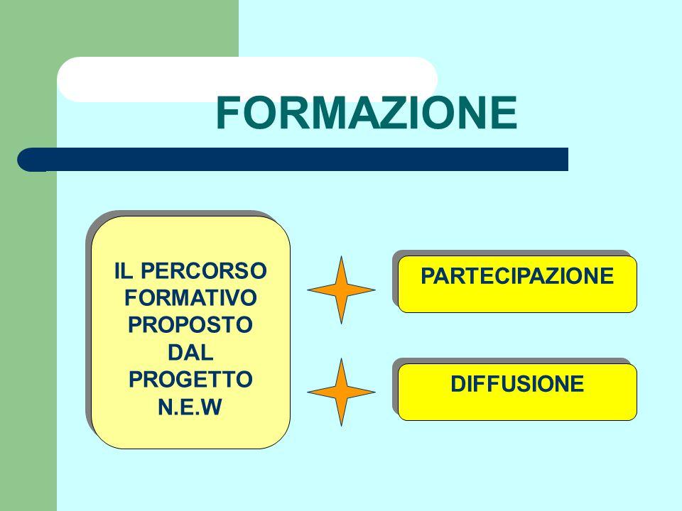 FORMAZIONE IL PERCORSO FORMATIVO PROPOSTO DAL PROGETTO N.E.W DIFFUSIONE PARTECIPAZIONE