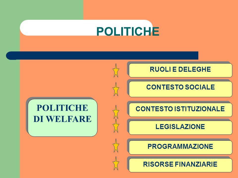 POLITICHE RUOLI E DELEGHE CONTESTO SOCIALE CONTESTO ISTITUZIONALE LEGISLAZIONE PROGRAMMAZIONE RISORSE FINANZIARIE POLITICHE DI WELFARE