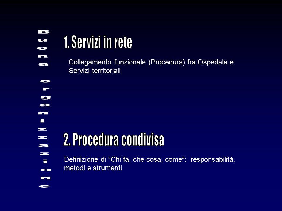"""Collegamento funzionale (Procedura) fra Ospedale e Servizi territoriali Definizione di """"Chi fa, che cosa, come"""": responsabilità, metodi e strumenti"""