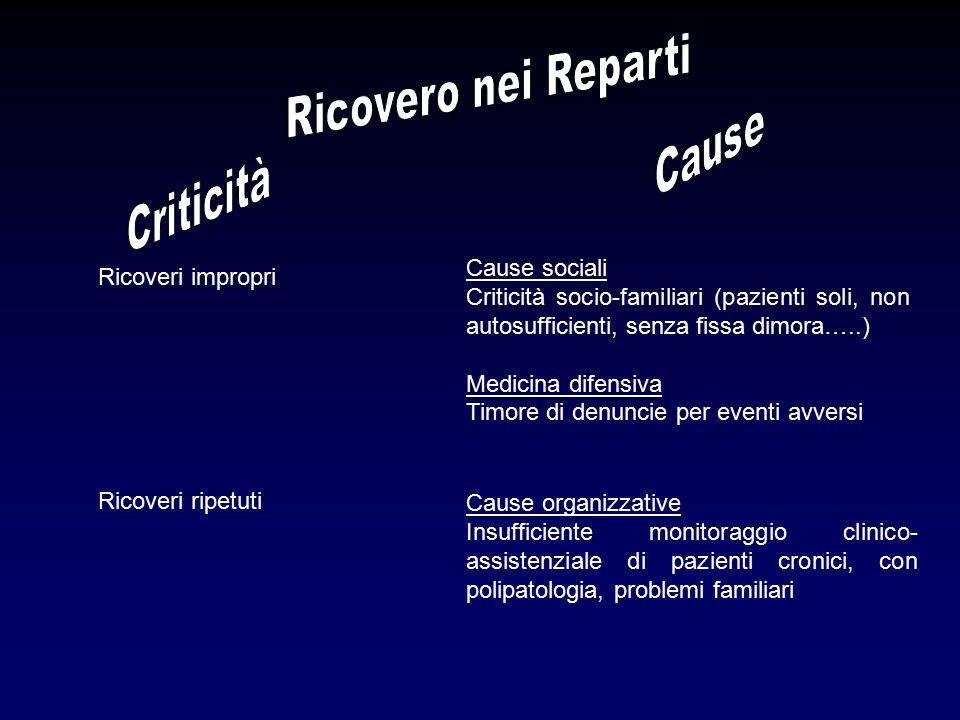 Ricoveri impropri Ricoveri ripetuti Cause organizzative Insufficiente monitoraggio clinico- assistenziale di pazienti cronici, con polipatologia, prob