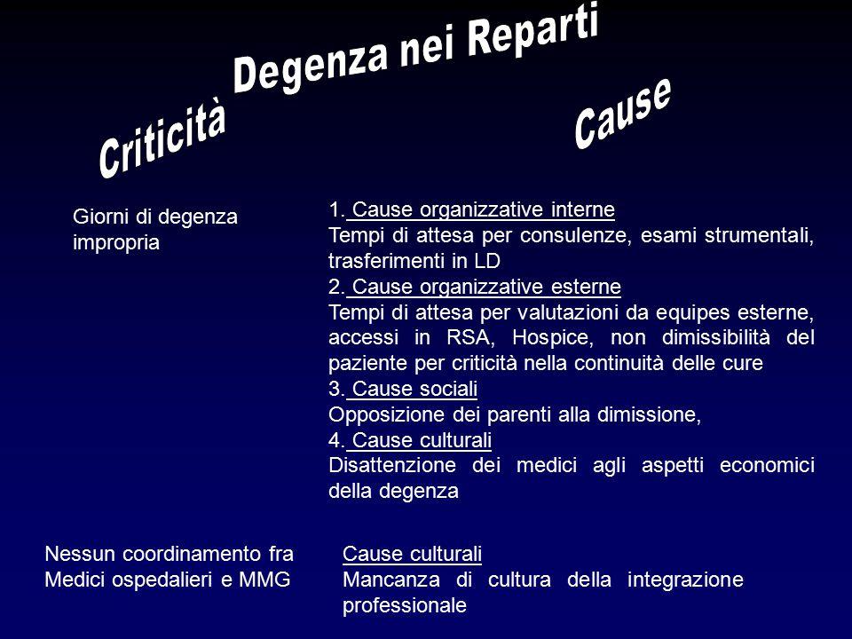 Nessun coordinamento fra Medici ospedalieri e MMG Cause culturali Mancanza di cultura della integrazione professionale Procedura di Dimissione Protetta non sempre rispettata Cause culturali Scarsa conoscenza della Procedura da parte degli operatori ospedalieri