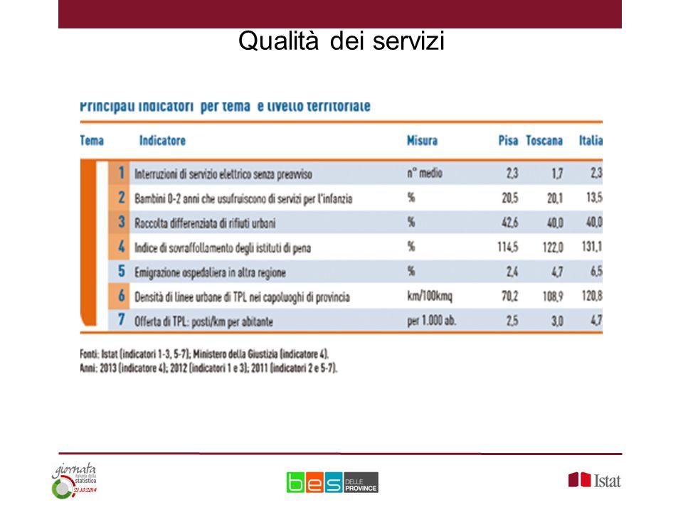 Qualità dei servizi