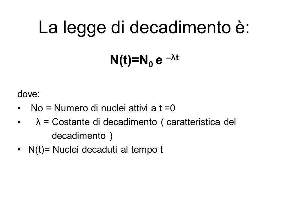 La legge di decadimento è: N(t)=N 0 e –λt dove: No = Numero di nuclei attivi a t =0 λ = Costante di decadimento ( caratteristica del decadimento ) N(t)= Nuclei decaduti al tempo t