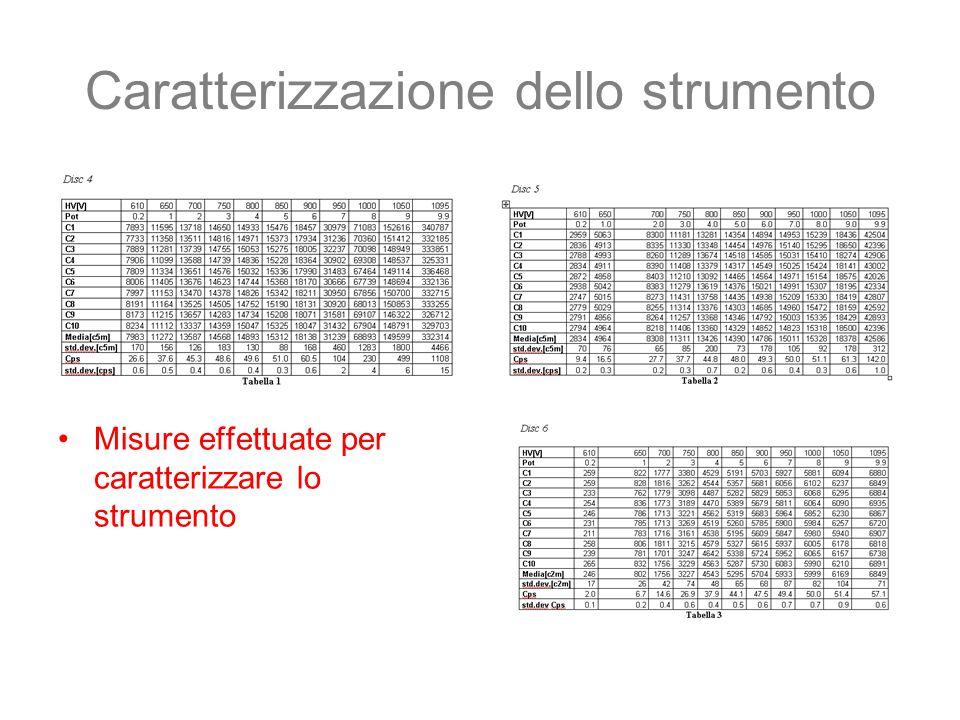 Caratterizzazione dello strumento Misure effettuate per caratterizzare lo strumento