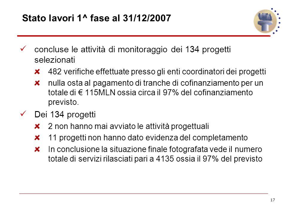 17 Stato lavori 1^ fase al 31/12/2007 concluse le attività di monitoraggio dei 134 progetti selezionati 482 verifiche effettuate presso gli enti coordinatori dei progetti nulla osta al pagamento di tranche di cofinanziamento per un totale di € 115MLN ossia circa il 97% del cofinanziamento previsto.