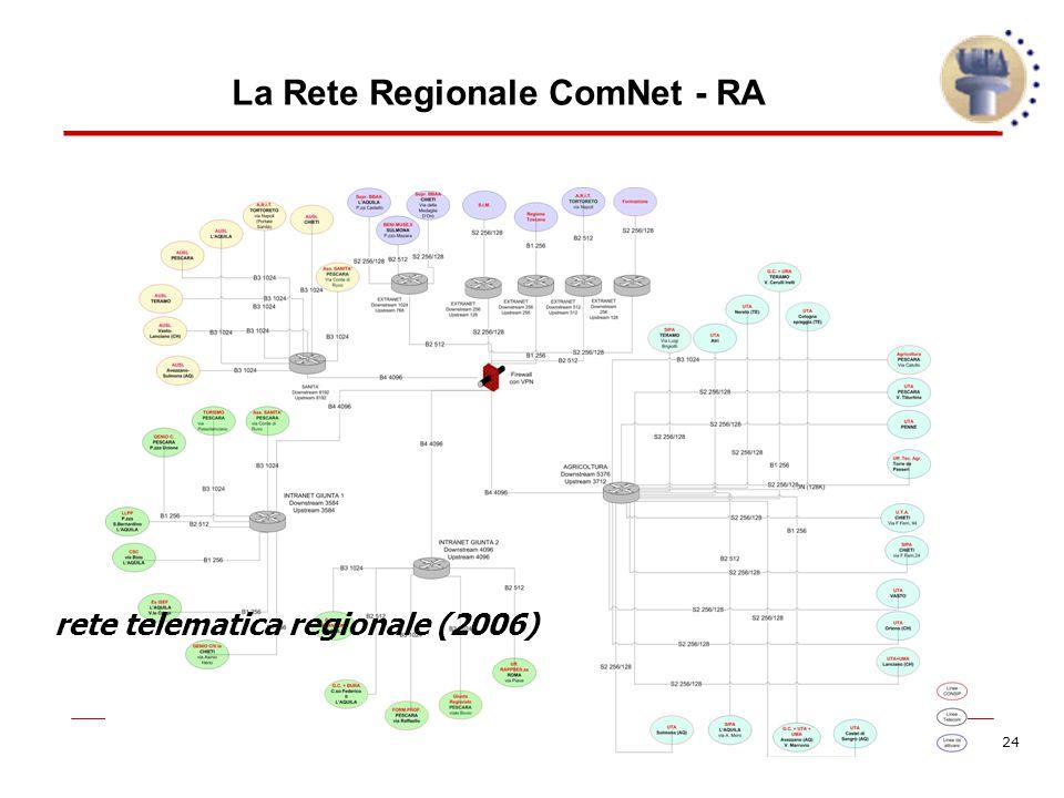 24 rete telematica regionale (2006) La Rete Regionale ComNet - RA