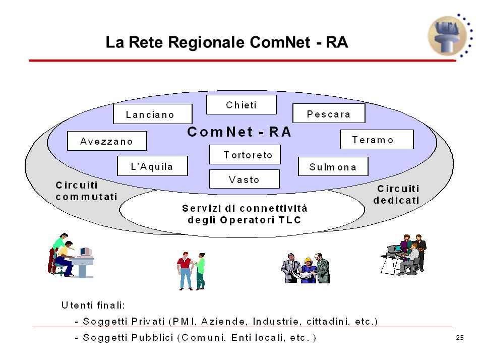 25 La Rete Regionale ComNet - RA