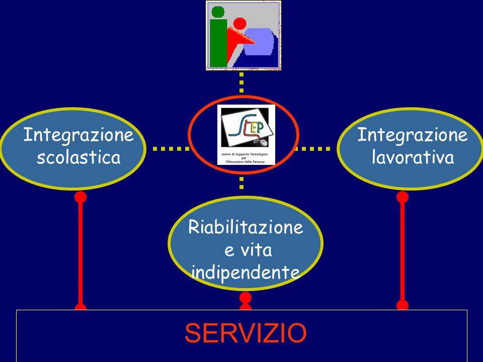 Integrazione lavorativa Integrazione scolastica Riabilitazione e vita indipendente Informazione e sensibilizzazione SERVIZIO