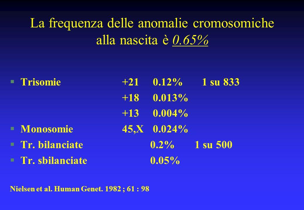 La frequenza delle anomalie cromosomiche alla nascita è 0.65% §Trisomie+21 0.12% 1 su 833 +18 0.013% +13 0.004% §Monosomie45,X 0.024% §Tr. bilanciate