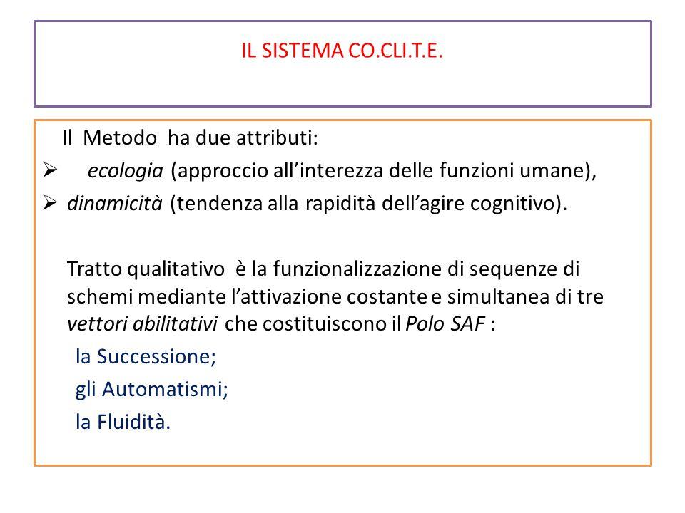 IL SISTEMA CO.CLI.T.E. Il Metodo ha due attributi:  ecologia (approccio all'interezza delle funzioni umane),  dinamicità (tendenza alla rapidità del