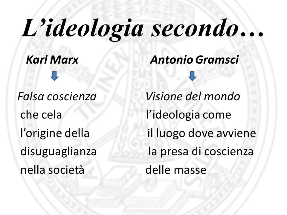 L'ideologia secondo… Karl Marx Antonio Gramsci Falsa coscienza Visione del mondo che cela l'ideologia come l'origine della il luogo dove avviene disug
