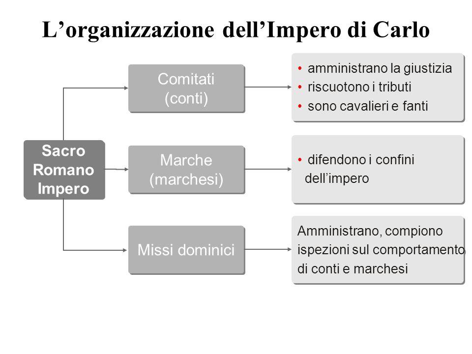 L'organizzazione dell'Impero di Carlo Amministrano, compiono ispezioni sul comportamento di conti e marchesi Sacro Romano Impero Sacro Romano Impero C