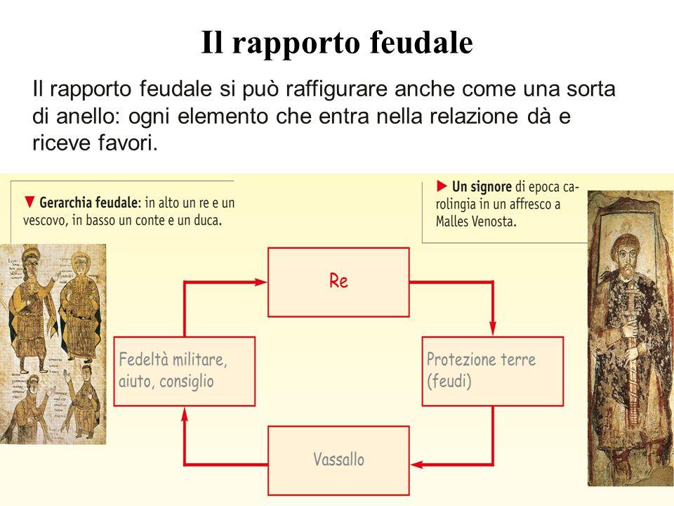 Il rapporto feudale si può raffigurare anche come una sorta di anello: ogni elemento che entra nella relazione dà e riceve favori. Il rapporto feudale