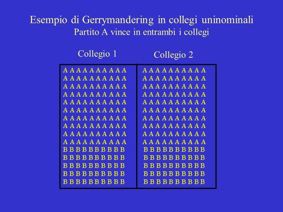 Esempio di Gerrymandering in collegi uninominali Partito A vince in entrambi i collegi Collegio 1 Collegio 2