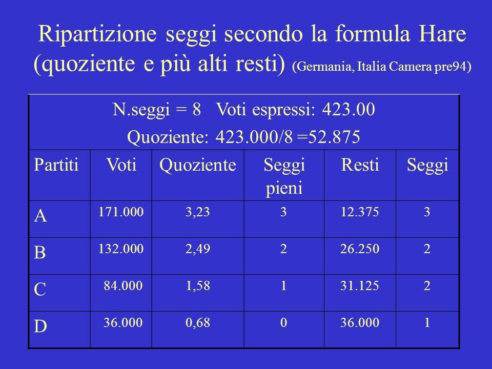 Ripartizione seggi secondo la formula Hare (quoziente e più alti resti) (Germania, Italia Camera pre94) N.seggi = 8 Voti espressi: 423.00 Quoziente: 423.000/8 =52.875 PartitiVotiQuozienteSeggi pieni RestiSeggi A 171.0003,23312.3753 B 132.0002,49226.2502 C 84.0001,58131.1252 D 36.0000,68036.0001