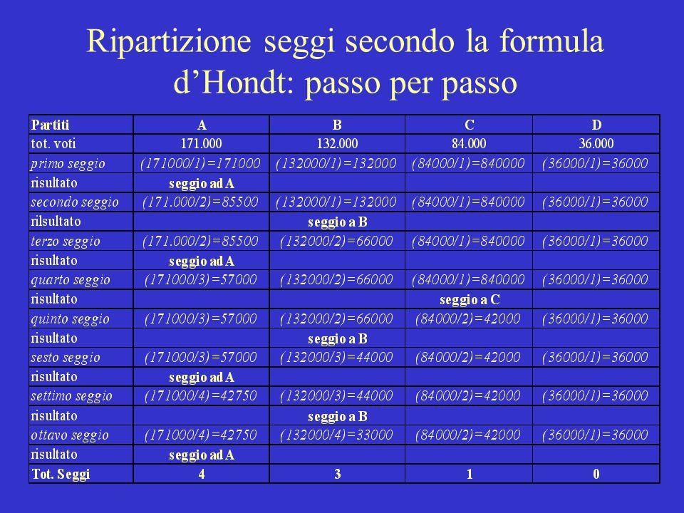 Ripartizione seggi secondo la formula d'Hondt: passo per passo