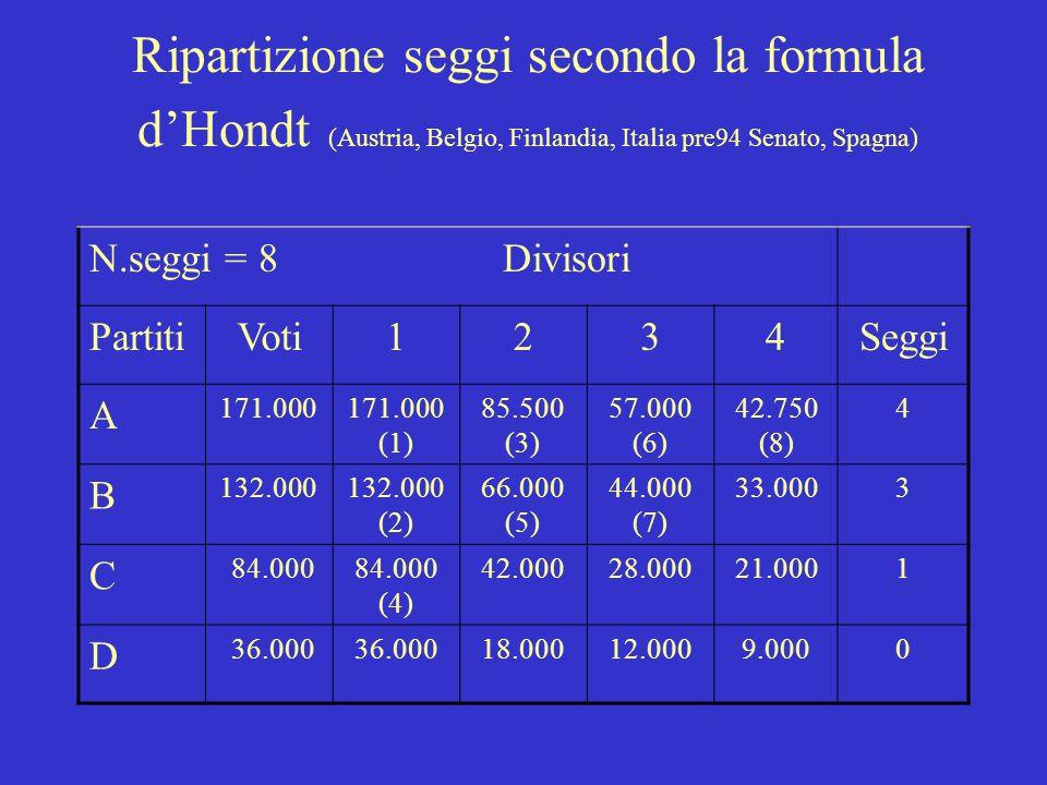 Ripartizione seggi secondo la formula d'Hondt (Austria, Belgio, Finlandia, Italia pre94 Senato, Spagna) N.seggi = 8 Divisori PartitiVoti1234Seggi A 171.000171.000 (1) 85.500 (3) 57.000 (6) 42.750 (8) 4 B 132.000132.000 (2) 66.000 (5) 44.000 (7) 33.0003 C 84.00084.000 (4) 42.00028.00021.0001 D 36.000 18.00012.0009.0000