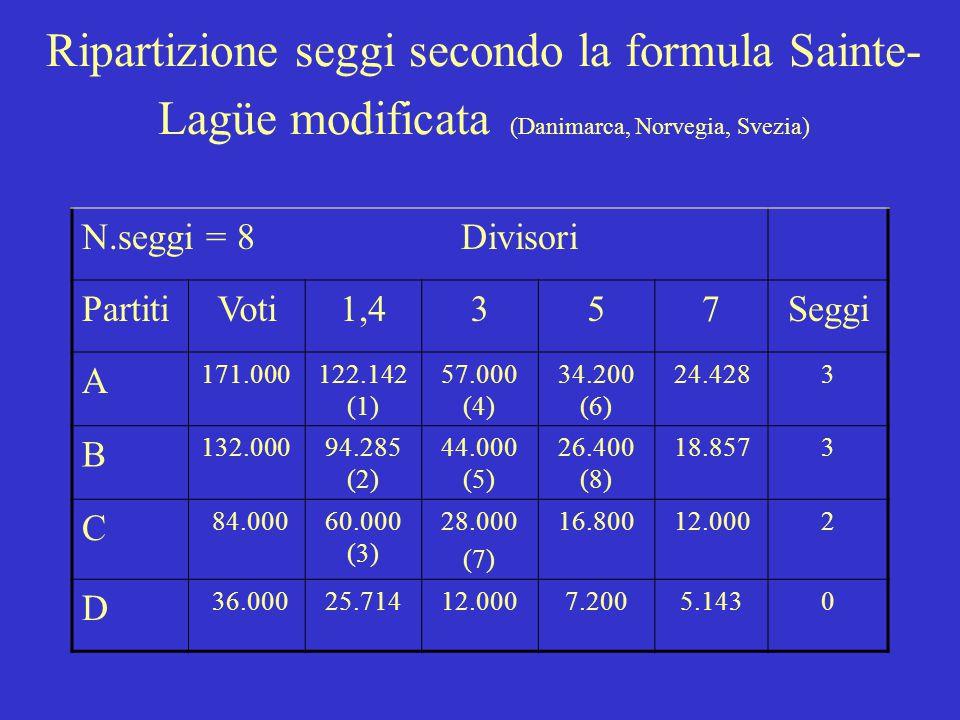Ripartizione seggi secondo la formula Sainte- Lagüe modificata (Danimarca, Norvegia, Svezia) N.seggi = 8 Divisori PartitiVoti1,4357Seggi A 171.000122.142 (1) 57.000 (4) 34.200 (6) 24.4283 B 132.00094.285 (2) 44.000 (5) 26.400 (8) 18.8573 C 84.00060.000 (3) 28.000 (7) 16.80012.0002 D 36.00025.71412.0007.2005.1430