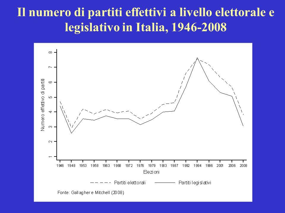 Il numero di partiti effettivi a livello elettorale e legislativo in Italia, 1946-2008