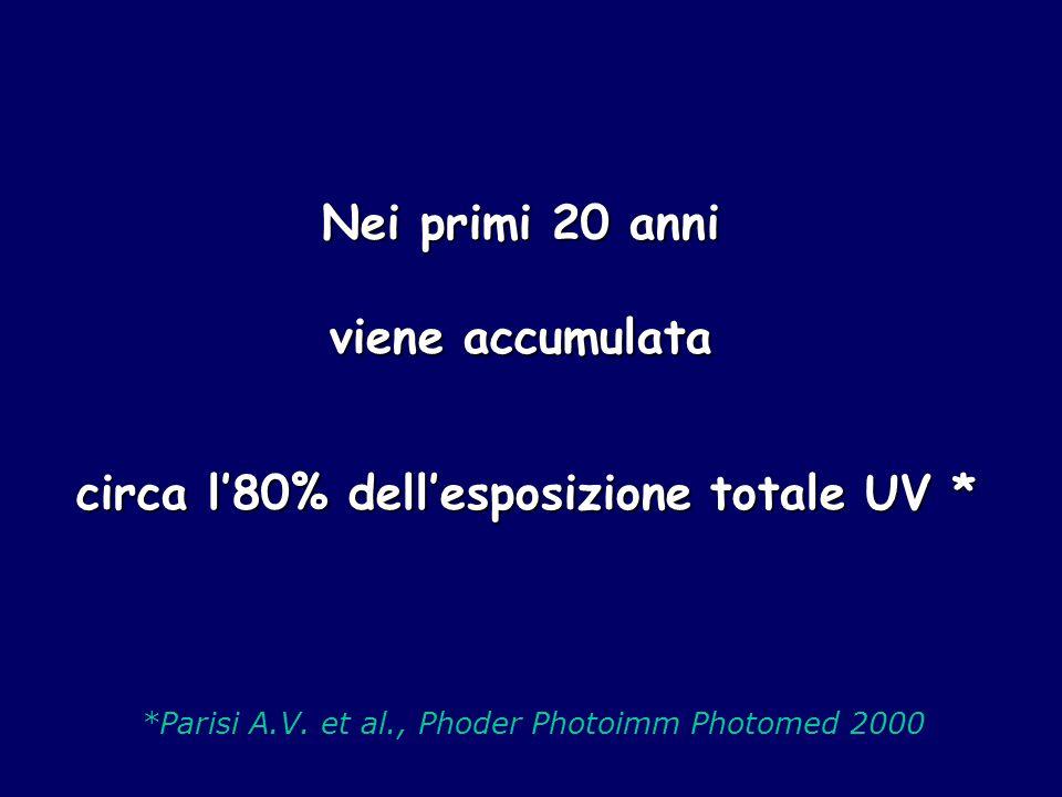 Nei primi 20 anni viene accumulata circa l'80% dell'esposizione totale UV * *Parisi A.V. et al., Phoder Photoimm Photomed 2000