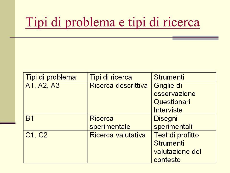 Tipi di problema e tipi di ricerca