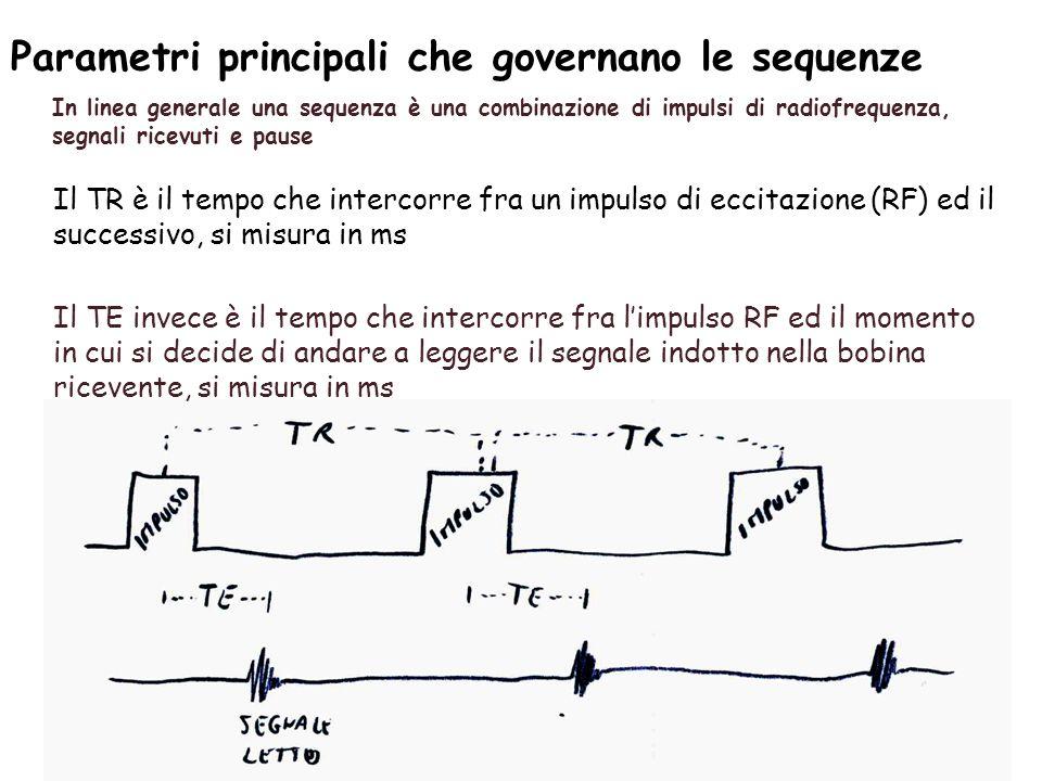 Parametri principali che governano le sequenze In linea generale una sequenza è una combinazione di impulsi di radiofrequenza, segnali ricevuti e pause Il TR è il tempo che intercorre fra un impulso di eccitazione (RF) ed il successivo, si misura in ms Il TE invece è il tempo che intercorre fra l'impulso RF ed il momento in cui si decide di andare a leggere il segnale indotto nella bobina ricevente, si misura in ms