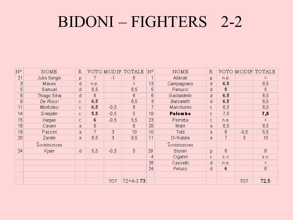 BIDONI – FIGHTERS 2-2