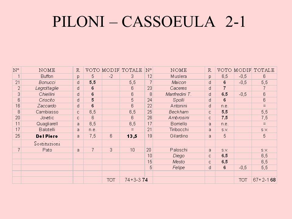 PILONI – CASSOEULA 2-1