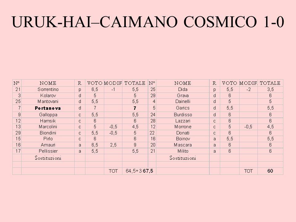 URUK-HAI–CAIMANO COSMICO 1-0