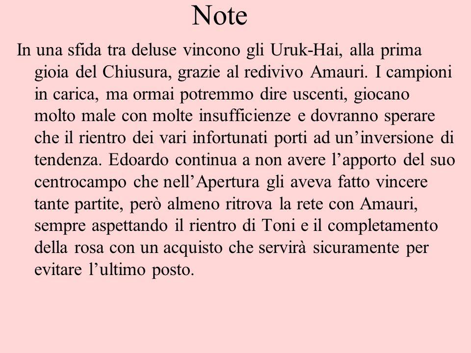 Note In una sfida tra deluse vincono gli Uruk-Hai, alla prima gioia del Chiusura, grazie al redivivo Amauri. I campioni in carica, ma ormai potremmo d