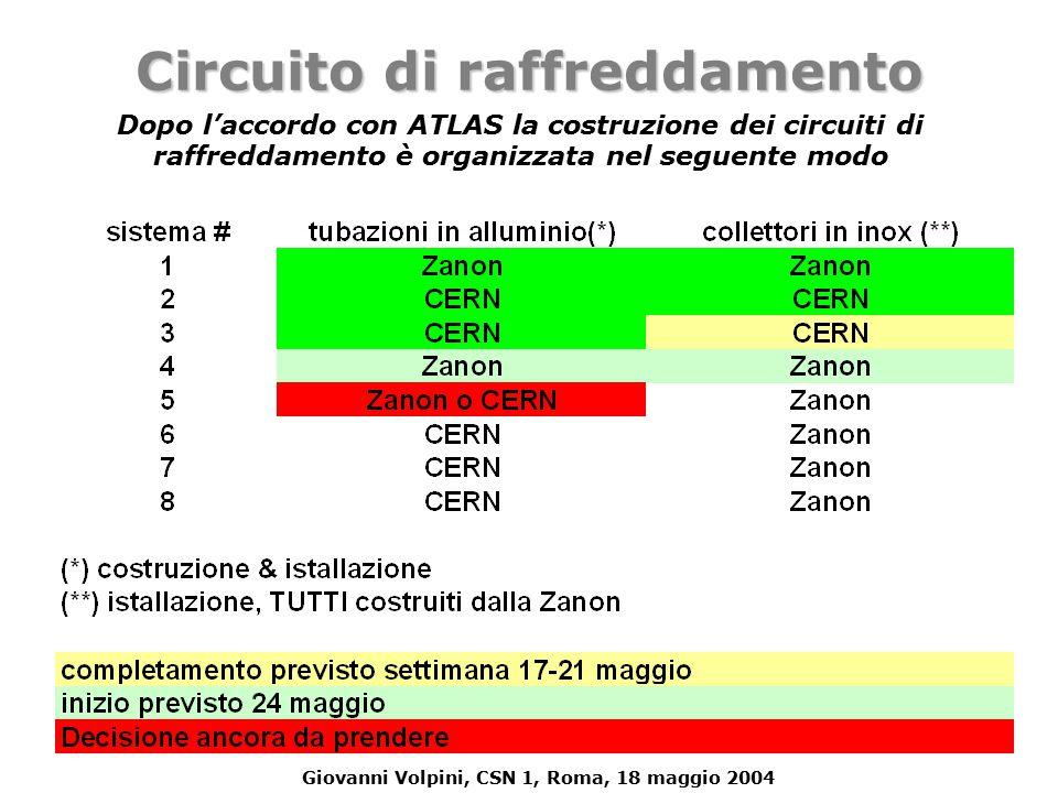 Giovanni Volpini, CSN 1, Roma, 18 maggio 2004 Circuito di raffreddamento Dopo l'accordo con ATLAS la costruzione dei circuiti di raffreddamento è organizzata nel seguente modo