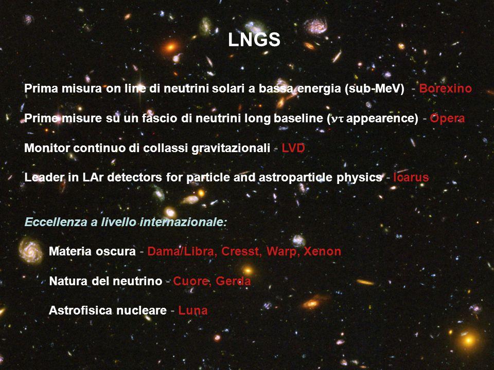 LNGS Prima misura on line di neutrini solari a bassa energia (sub-MeV) - Borexino Prime misure su un fascio di neutrini long baseline (  appearence) - Opera Monitor continuo di collassi gravitazionali - LVD Leader in LAr detectors for particle and astroparticle physics - Icarus Eccellenza a livello internazionale: Materia oscura - Dama/Libra, Cresst, Warp, Xenon Natura del neutrino - Cuore, Gerda Astrofisica nucleare - Luna
