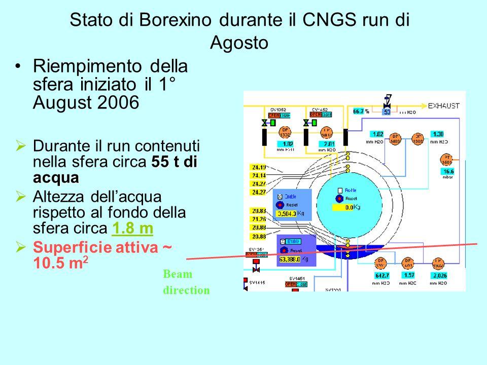 Stato di Borexino durante il CNGS run di Agosto Riempimento della sfera iniziato il 1° August 2006 55 t di acqua  Durante il run contenuti nella sfera circa 55 t di acqua  Altezza dell'acqua rispetto al fondo della sfera circa 1.8 m  Superficie attiva ~ 10.5 m 2 Beam direction