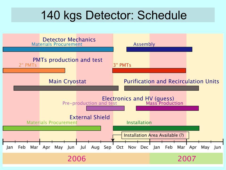 140 kgs Detector: Schedule