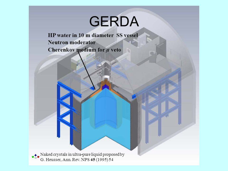 10-15 cm thick Cu shield HP LAr in 4.2 m diameter SS cryostat HP water in 10 m diameter SS vessel Neutron moderator Cherenkov medium for µ veto GERDA Naked crystals in ultra-pure liquid proposed by G.