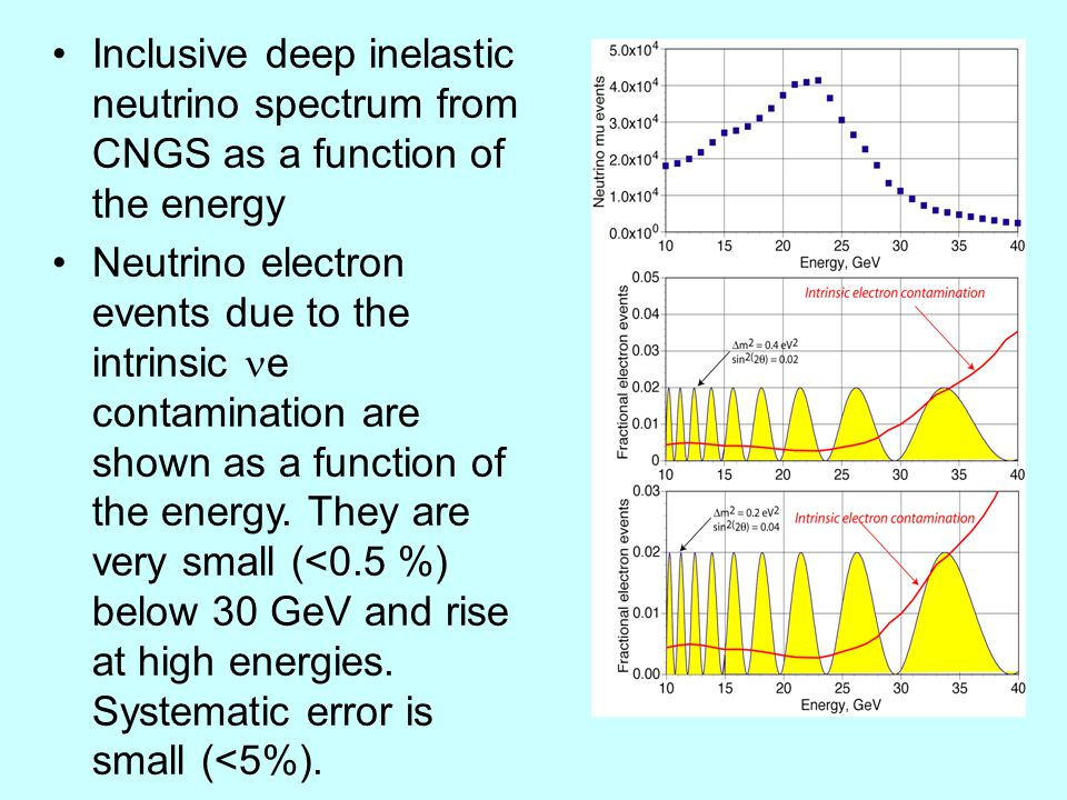 Inclusive deep inelastic neutrino spectrum from CNGS as a function of the energy Neutrino electron events due to the intrinsic e contamination are shown as a function of the energy.