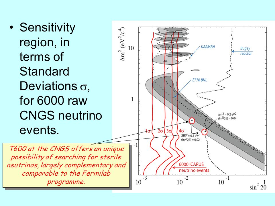 Sensitivity region, in terms of Standard Deviations , for 6000 raw CNGS neutrino events.